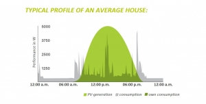typical profile of an average house